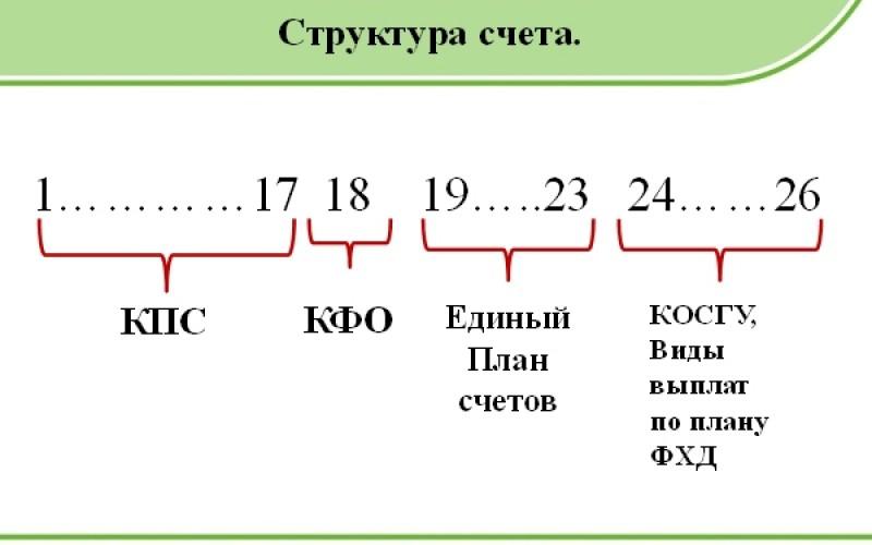 Расшифровка КОСГУ: подстатья 226
