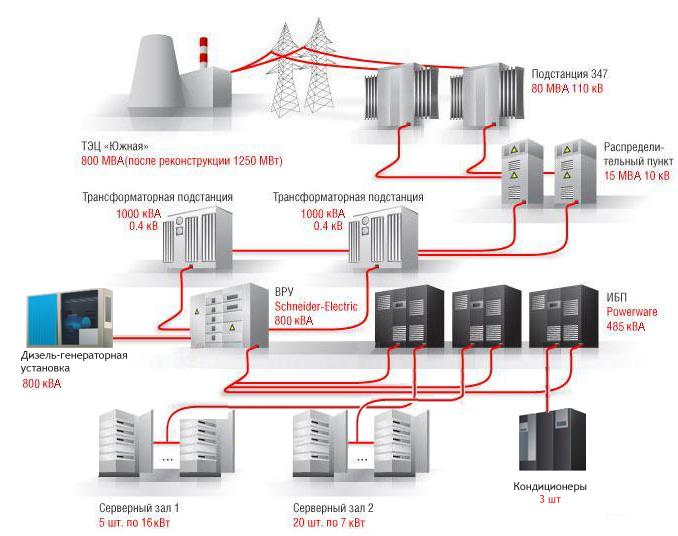 Категории надежности электроснабжения ПУЭ