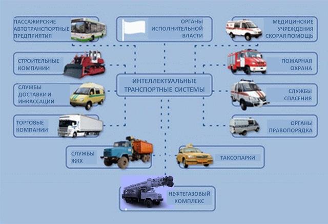 Категорирование объектов транспортной инфраструктуры
