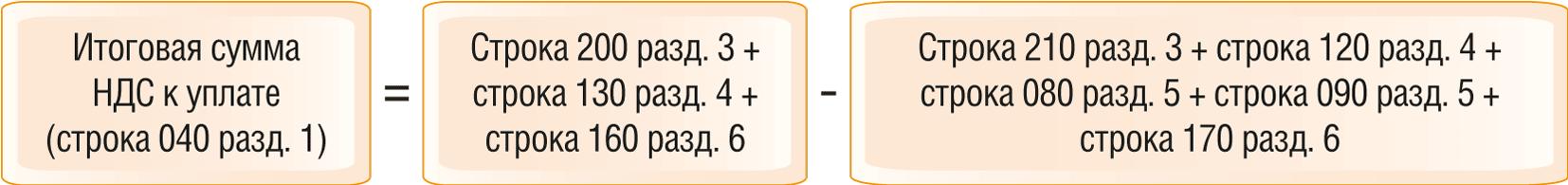 Как проверить декларацию по НДС по контрольным соотношениям 9