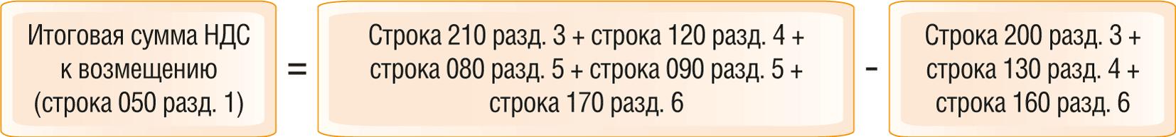 Как проверить декларацию по НДС по контрольным соотношениям 10