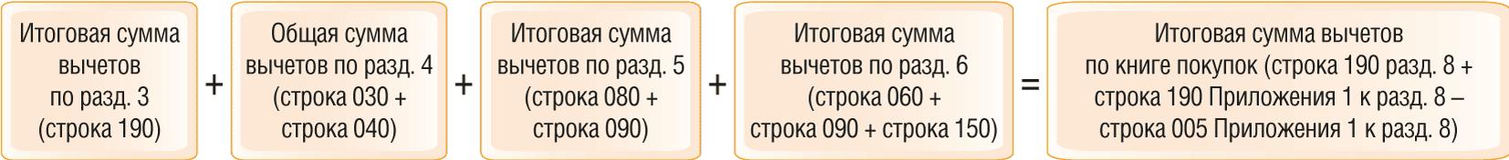 Как проверить декларацию по НДС по контрольным соотношениям 2