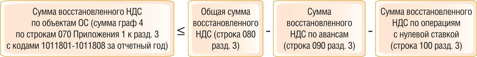 Как проверить декларацию по НДС по контрольным соотношениям 4