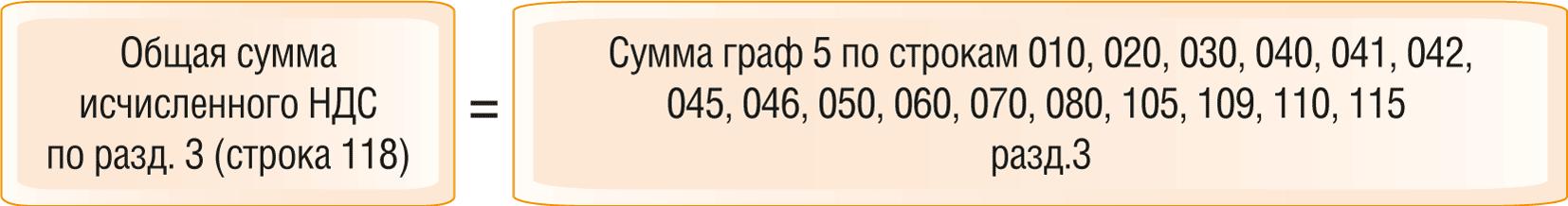 Как проверить декларацию по НДС по контрольным соотношениям 5