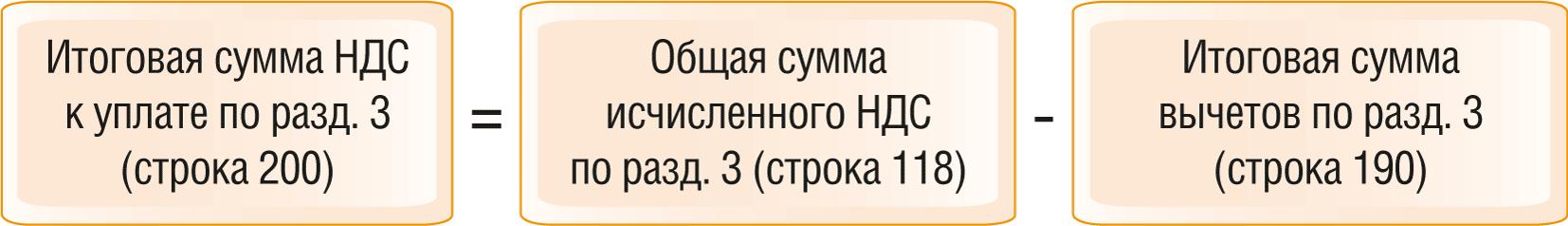 Как проверить декларацию по НДС по контрольным соотношениям 6