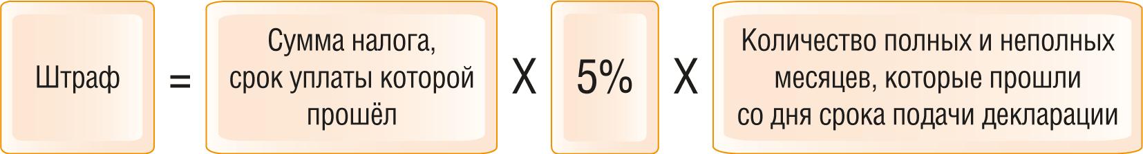 Штрафы за несдачу или несвоевременную сдачу налоговой отчетности 1